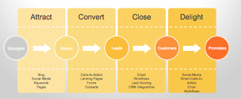 HubSpot Buyer's Journey