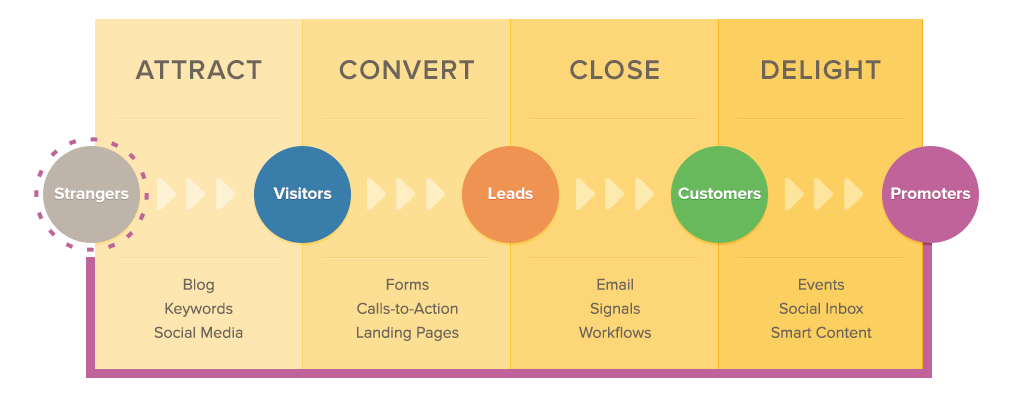 Mastering Inbound Marketing — Part 4: Delight