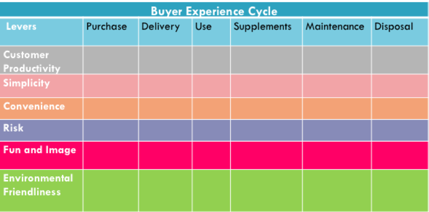 BOS Buyer Experience chart