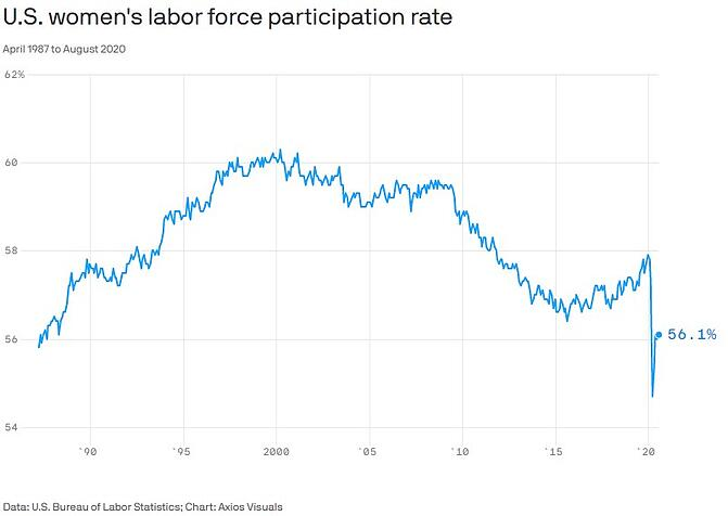 Women in US labor force