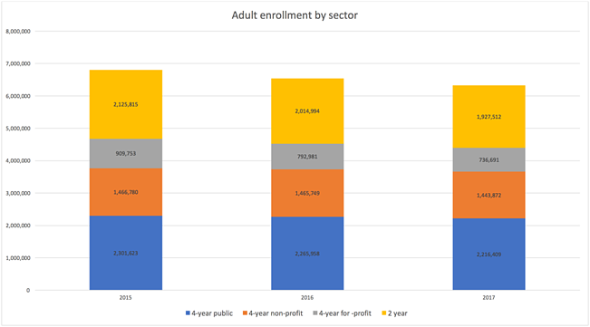 adult enrollment