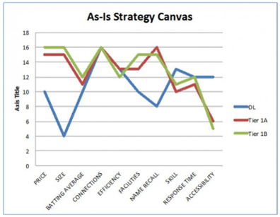 Strategic Canvas of a law firm