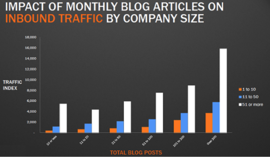 Why Does Blogging Matter?
